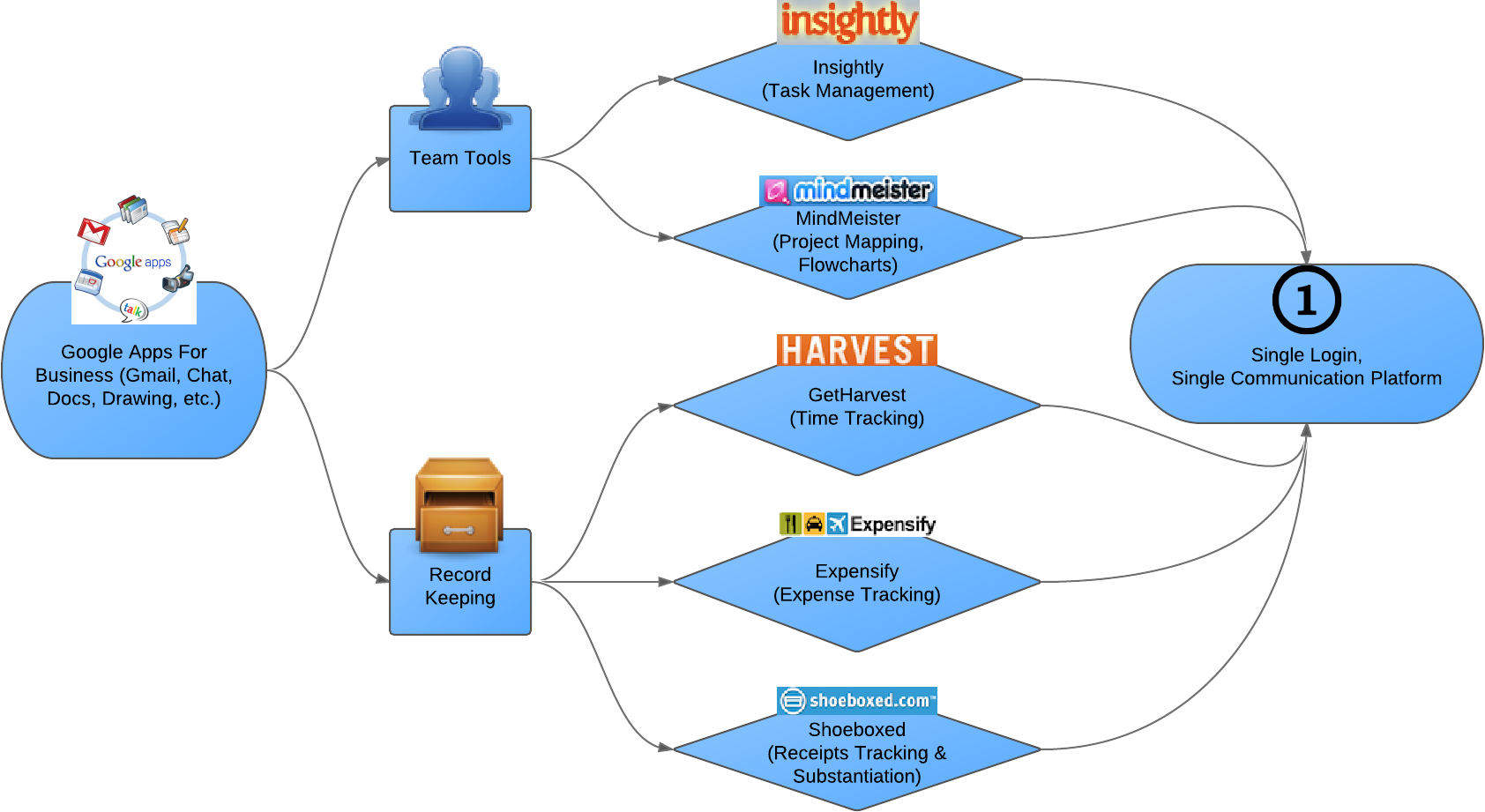 Finance alpha google apps flowchart finance alpha